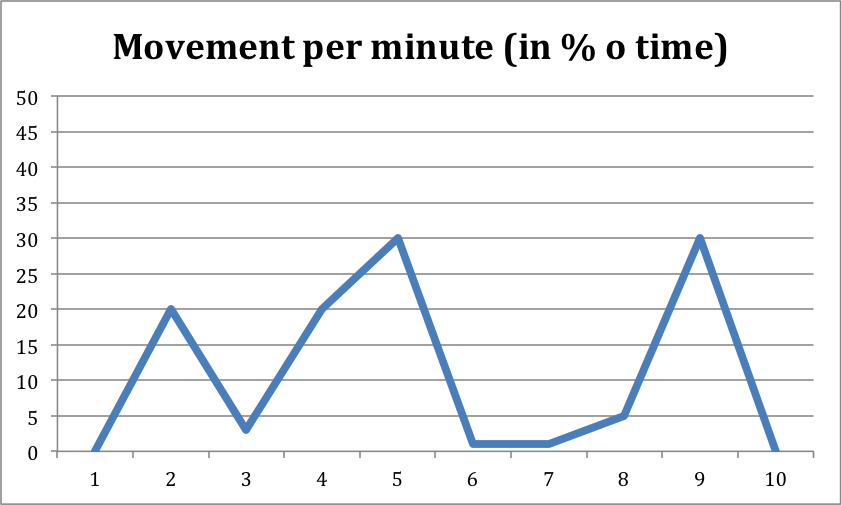 Movement per minute Sudmann