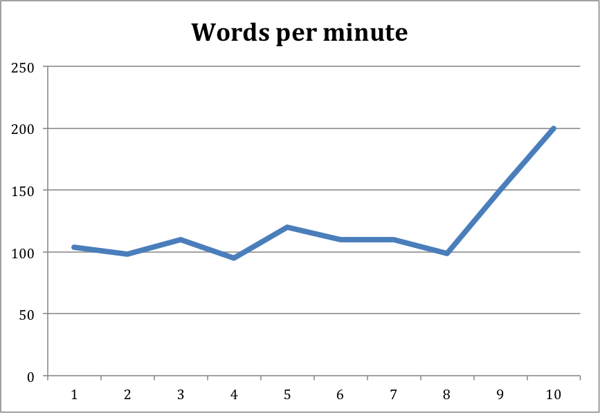 Words per Minute Sudmann