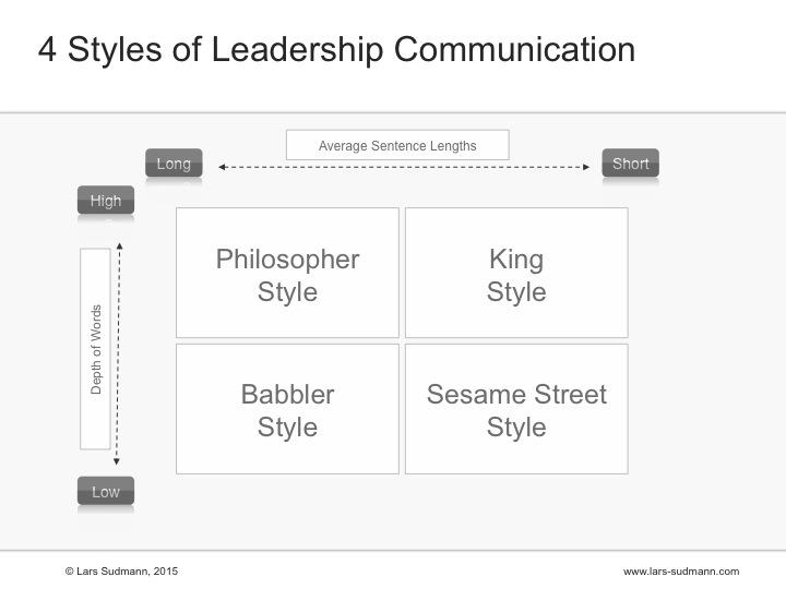 LeadershipCommunicationStyleMatrixSudmann